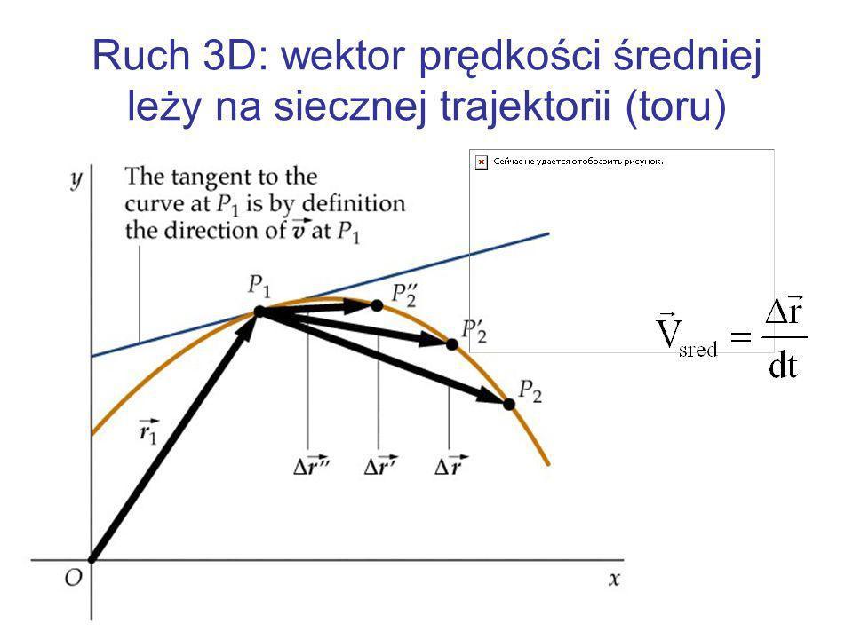 Przypadek jednowymiarowy: szybkość średnia tangensem nachylenia siecznej na wykresie drogi od czasu
