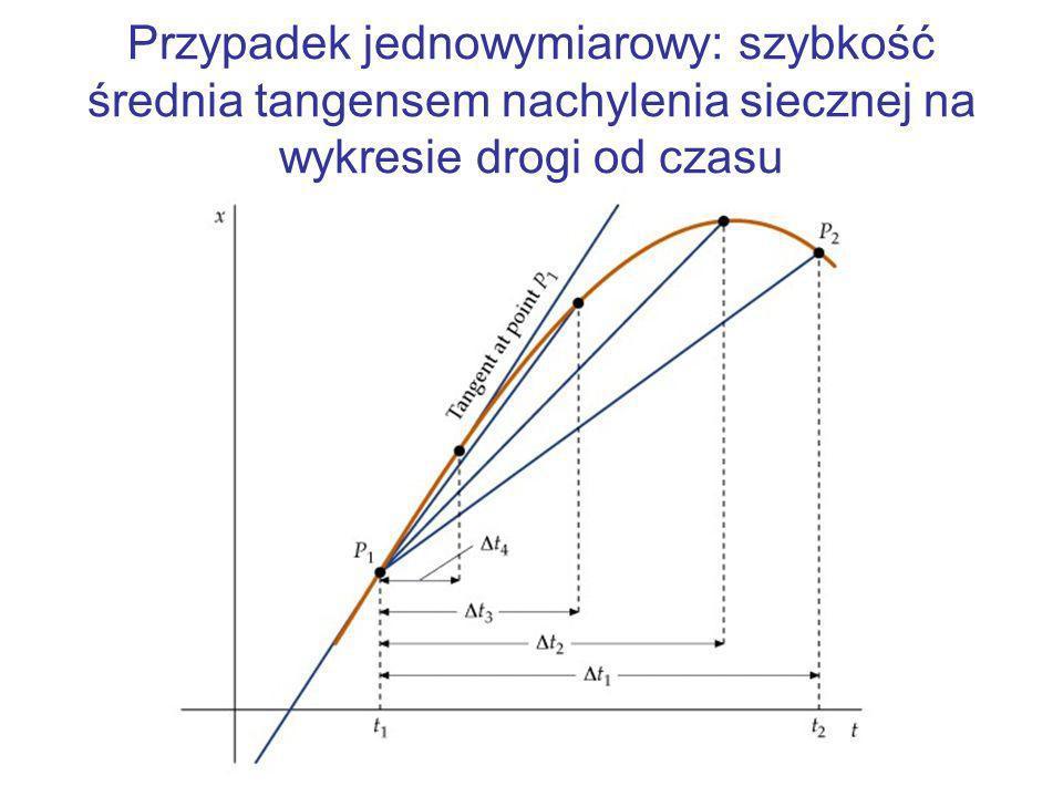 Przypadek jednowymiarowy: prędkość chwilowa tangensem nachylenia stycznej na wykresie drogi od czasu