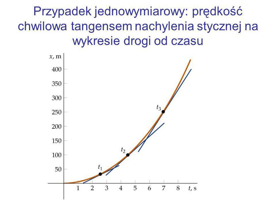 Droga w ruchu jednowymiarowym ze stałą prędkością