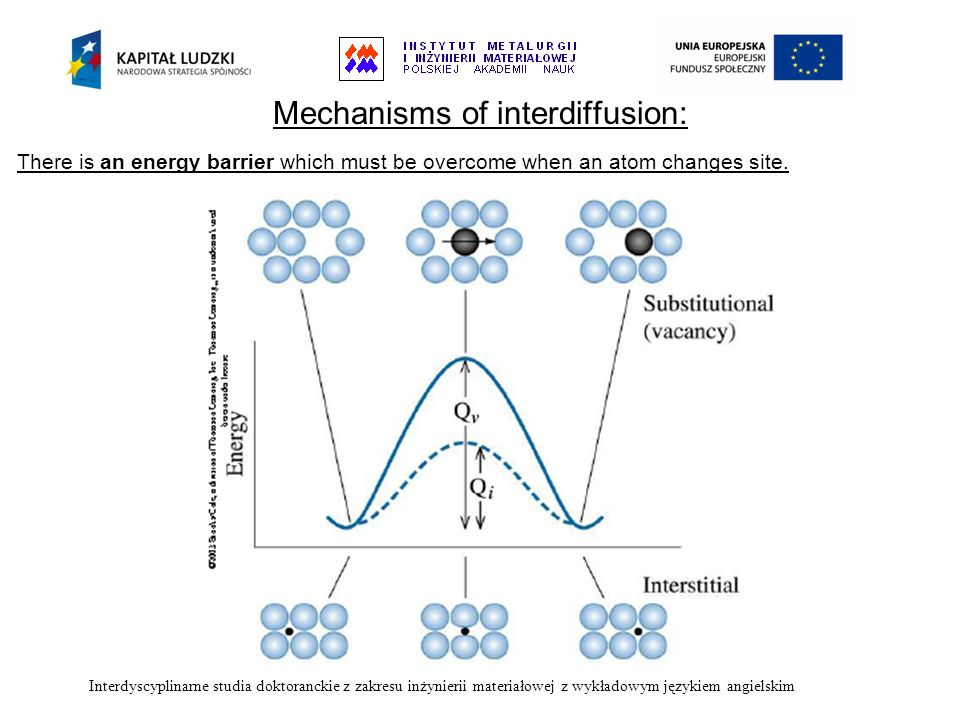 There is an energy barrier which must be overcome when an atom changes site. Interdyscyplinarne studia doktoranckie z zakresu inżynierii materiałowej