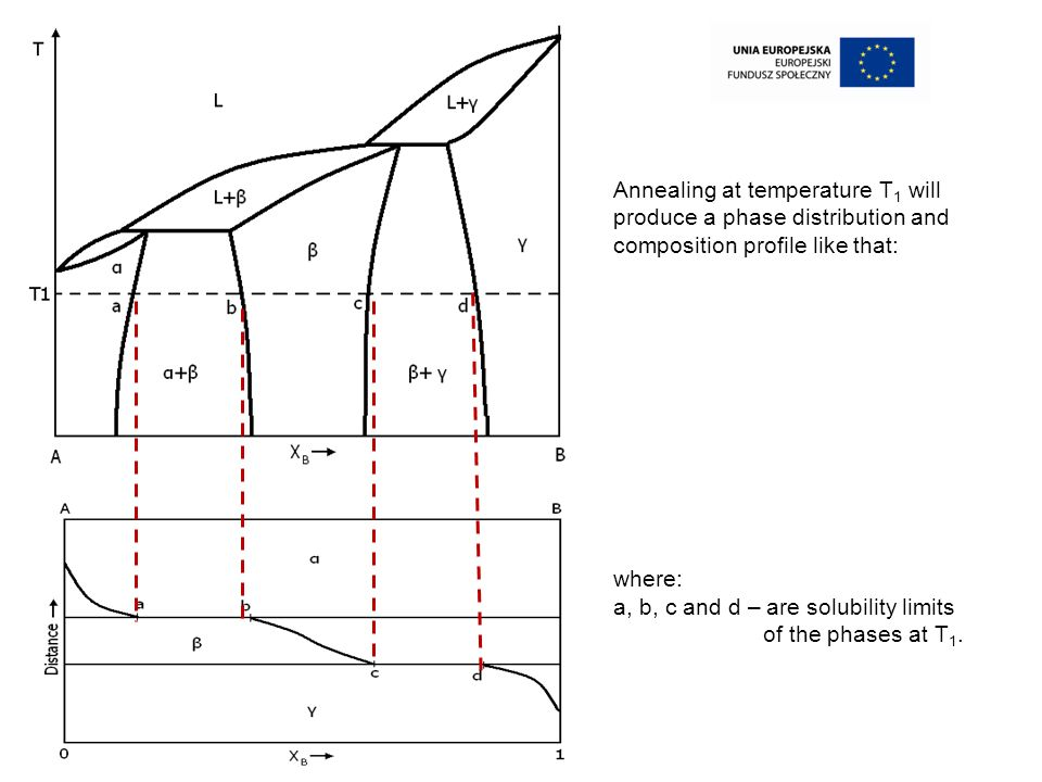 Annealing at temperature T 1 will produce a phase distribution and composition profile like that: where: a, b, c and d – are solubility limits of the