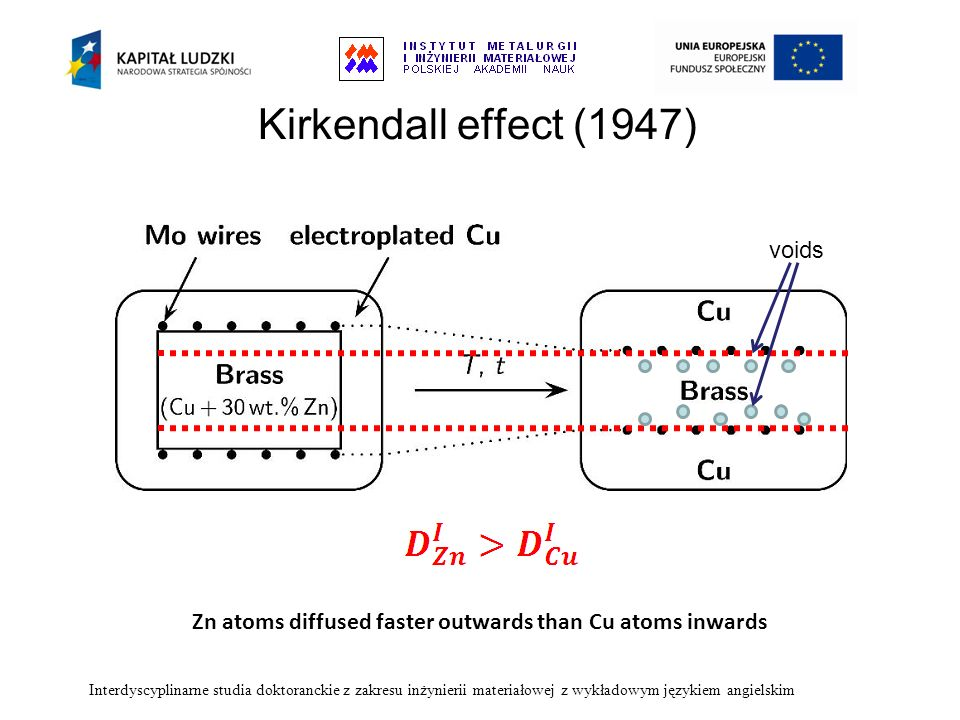 Kirkendall effect (1947) Zn atoms diffused faster outwards than Cu atoms inwards Interdyscyplinarne studia doktoranckie z zakresu inżynierii materiało