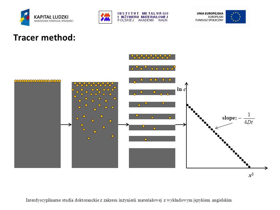 Tracer method: Interdyscyplinarne studia doktoranckie z zakresu inżynierii materiałowej z wykładowym językiem angielskim