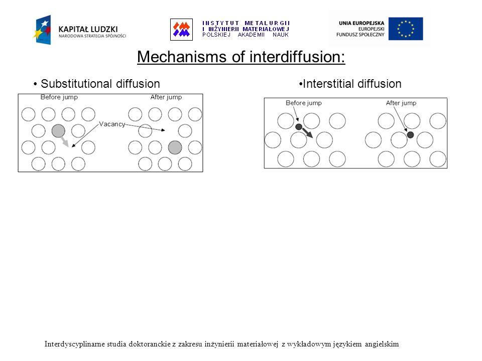 Mechanisms of interdiffusion: Substitutional diffusionInterstitial diffusion Interdyscyplinarne studia doktoranckie z zakresu inżynierii materiałowej