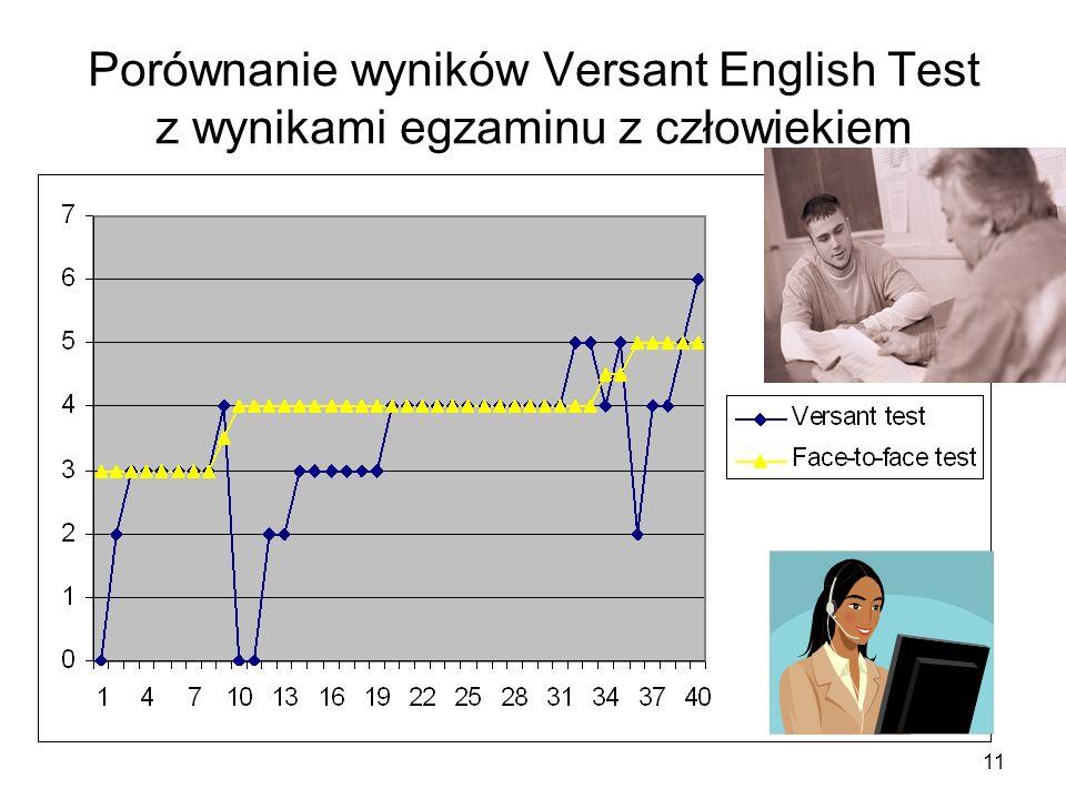 11 Porównanie wyników Versant English Test z wynikami egzaminu z człowiekiem Versant English Test – Pearson Knowledge Technologies