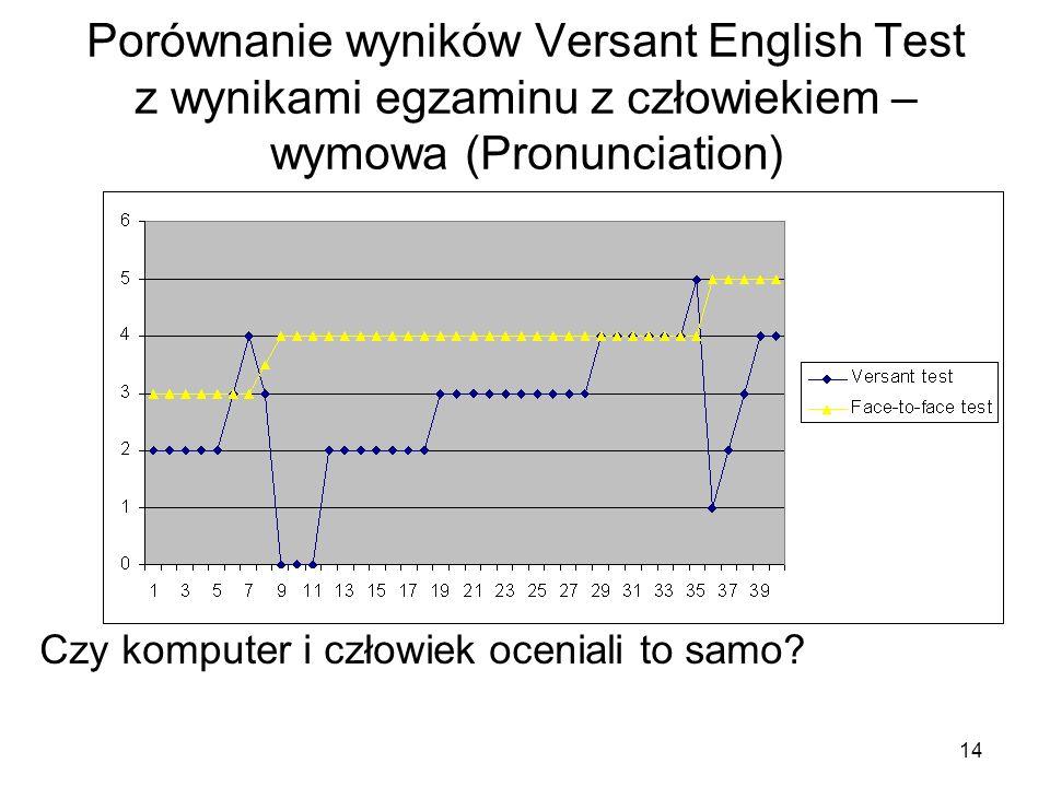 14 Porównanie wyników Versant English Test z wynikami egzaminu z człowiekiem – wymowa (Pronunciation) Czy komputer i człowiek oceniali to samo