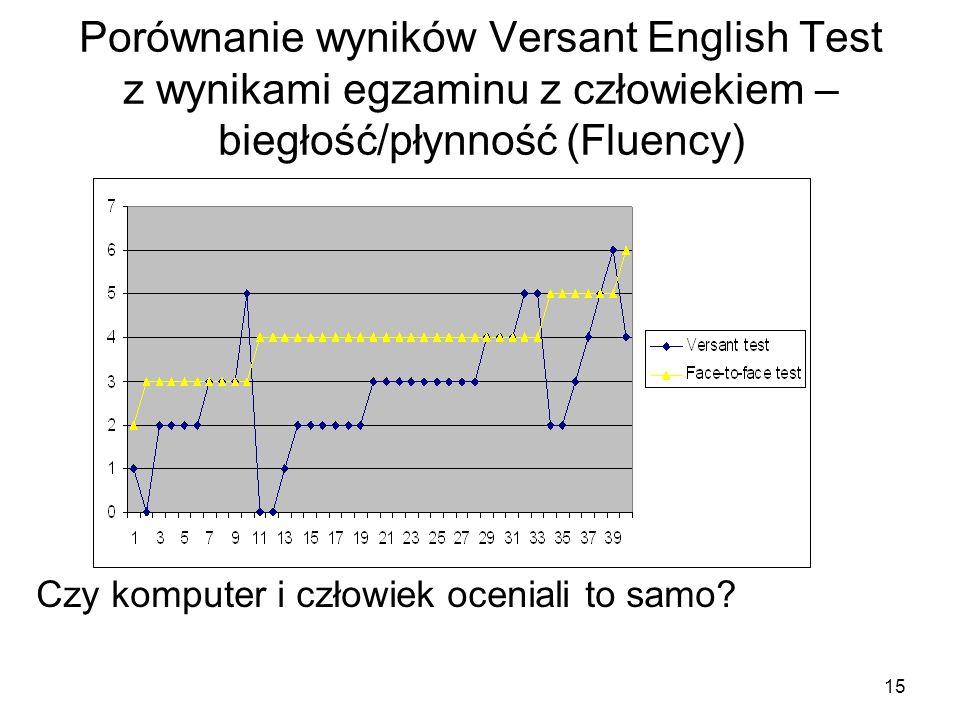 15 Porównanie wyników Versant English Test z wynikami egzaminu z człowiekiem – biegłość/płynność (Fluency) Czy komputer i człowiek oceniali to samo