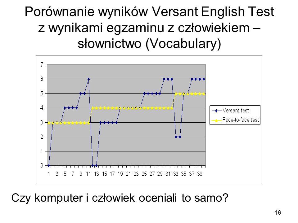 16 Porównanie wyników Versant English Test z wynikami egzaminu z człowiekiem – słownictwo (Vocabulary) Czy komputer i człowiek oceniali to samo
