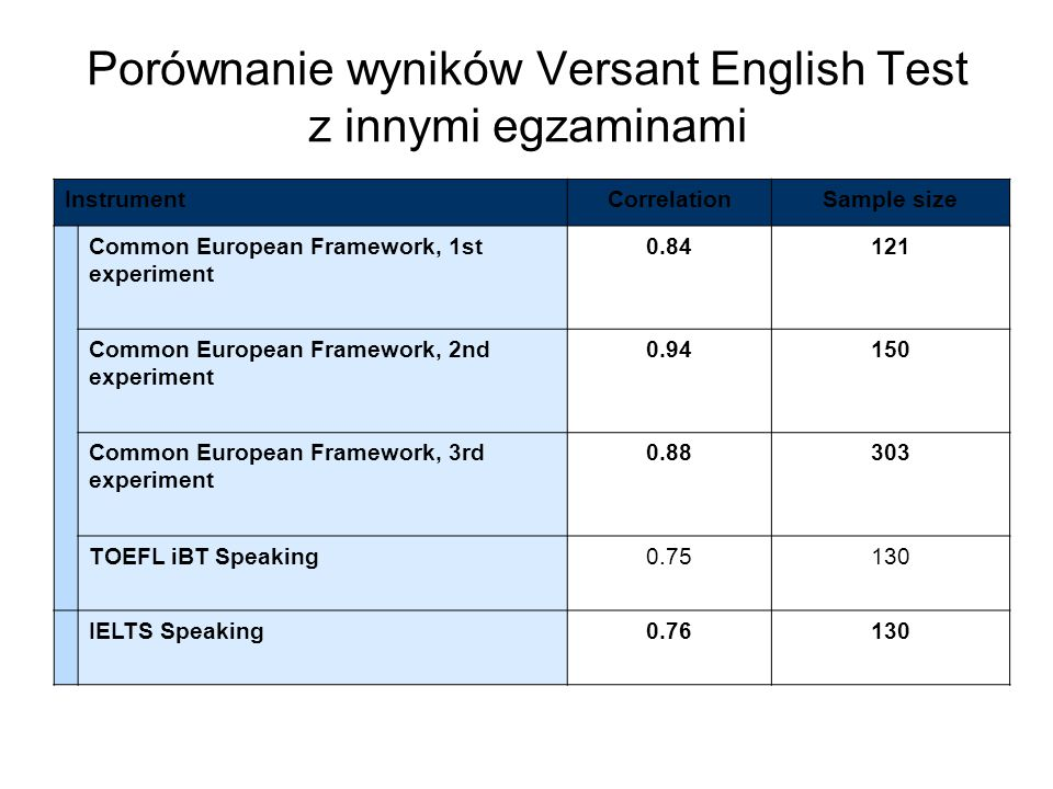 Porównanie wyników Versant English Test z innymi egzaminami InstrumentCorrelationSample size Common European Framework, 1st experiment 0.84121 Common European Framework, 2nd experiment 0.94150 Common European Framework, 3rd experiment 0.88303 TOEFL iBT Speaking0.75130 IELTS Speaking0.76130