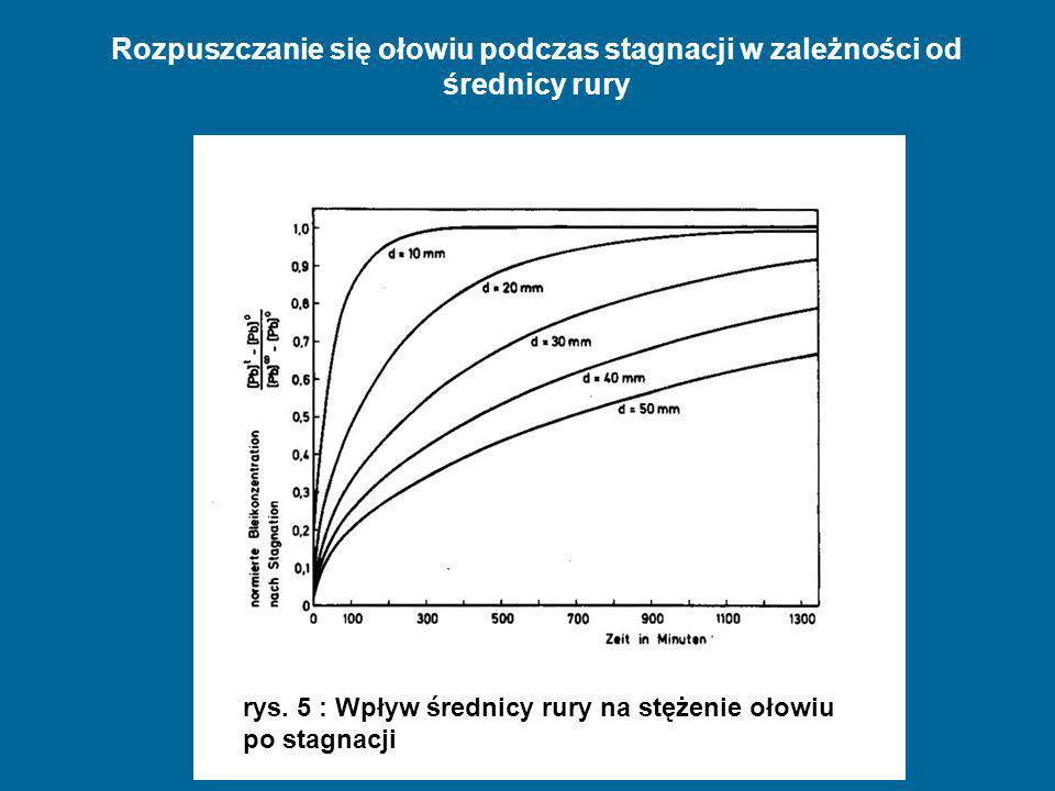 Dipl. Ing. Wolfgang Hentschel, Vortrag Warschau Juli 2009 Rozpuszczanie się ołowiu podczas stagnacji w zależności od średnicy rury rys. 5 : Wpływ śred