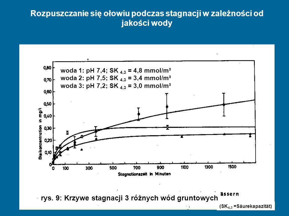 Dipl. Ing. Wolfgang Hentschel, Vortrag Warschau Juli 2009 Rozpuszczanie się ołowiu podczas stagnacji w zależności od jakości wody rys. 9: Krzywe stagn