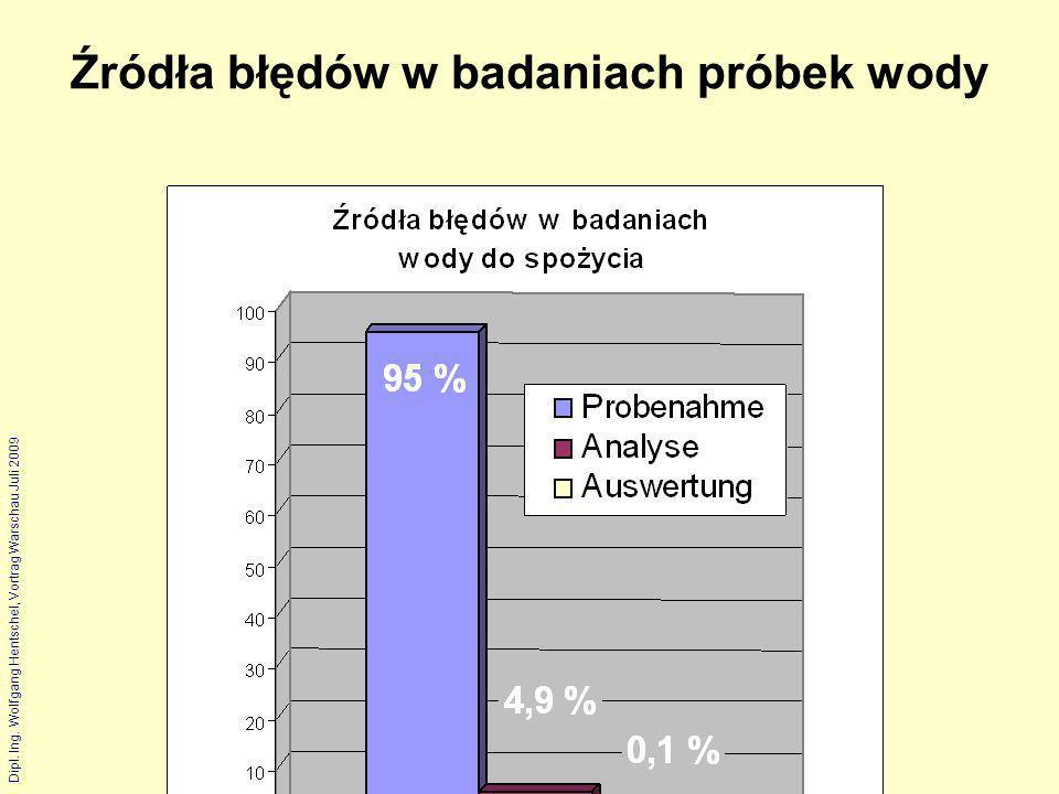 Dipl. Ing. Wolfgang Hentschel, Vortrag Warschau Juli 2009 Źródła błędów w badaniach próbek wody