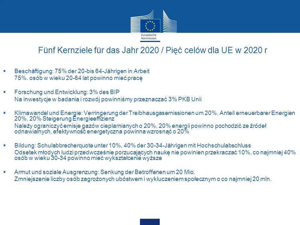 Fünf Kernziele für das Jahr 2020 / Pięć celów dla UE w 2020 r Beschäftigung: 75% der 20-bis 64-Jährigen in Arbeit 75%. osób w wieku 20-64 lat powinno