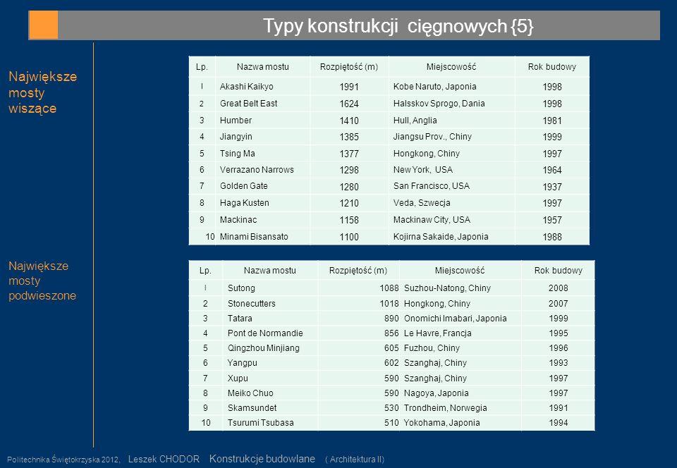 Typy konstrukcji c ięgnowych {5} Politechnika Świętokrzyska 2012, Leszek CHODOR Konstrukcje budowlane ( Architektura II) 12 Największe mosty wiszące N