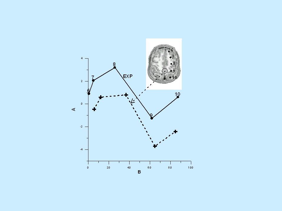 Punkty pomiarowe obejmują tylko jedną półkulę f 1 = 10 Hz a 1 = 0.5 Hz