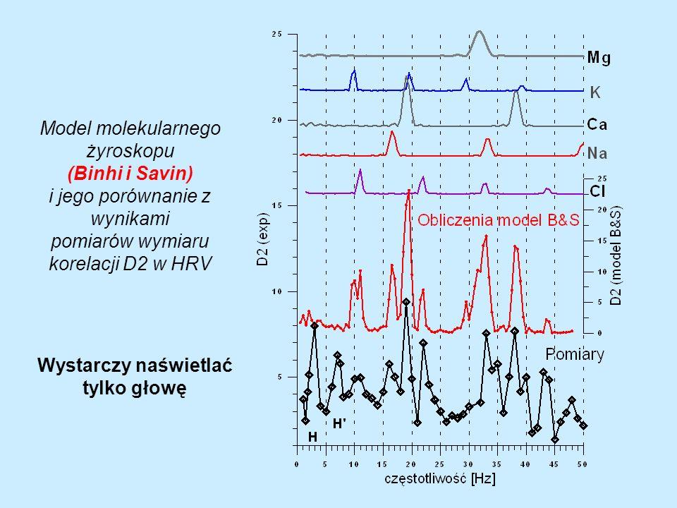 Wymiar korelacji D2 w HRV i w zależności od częstotliwości zmiennego pola magnetycznego. Pole magnetyczne stałe B DC (17,0,46) T i zmienne B AC (5,0,0