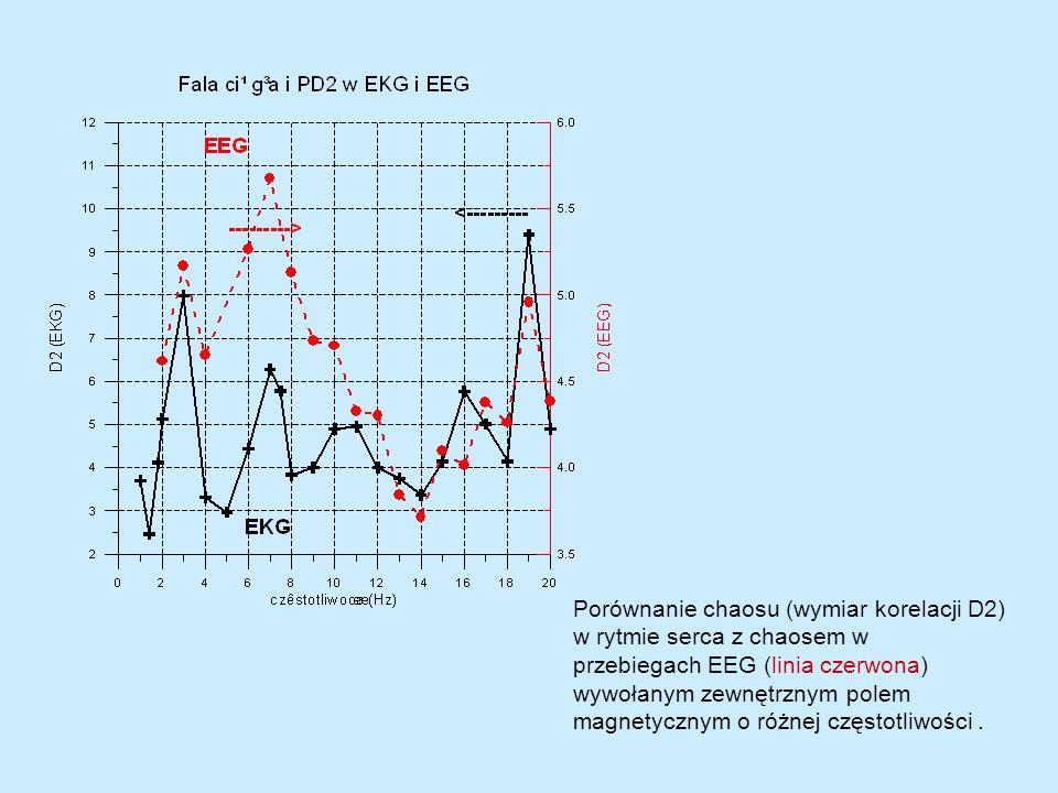 Model molekularnego żyroskopu (Binhi i Savin) i jego porównanie z wynikami pomiarów wymiaru korelacji D2 w HRV Wystarczy naświetlać tylko głowę