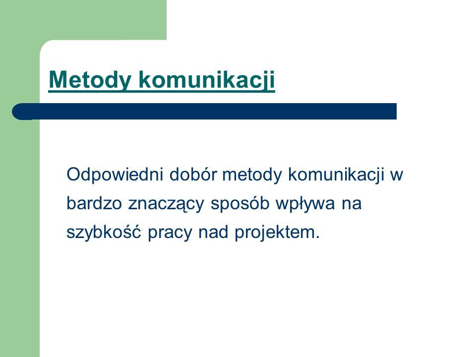Kontakty Kierownika Projektu Zespół zapewnienia jakości Zespół projektowy Inne działy firmy (np.