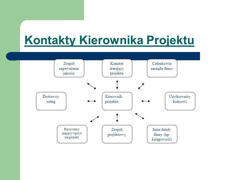 Kontakty Kierownika Projektu Zespół zapewnienia jakości Zespół projektowy Inne działy firmy (np. księgowość) Użytkownicy końcowi Komitet sterujący pro
