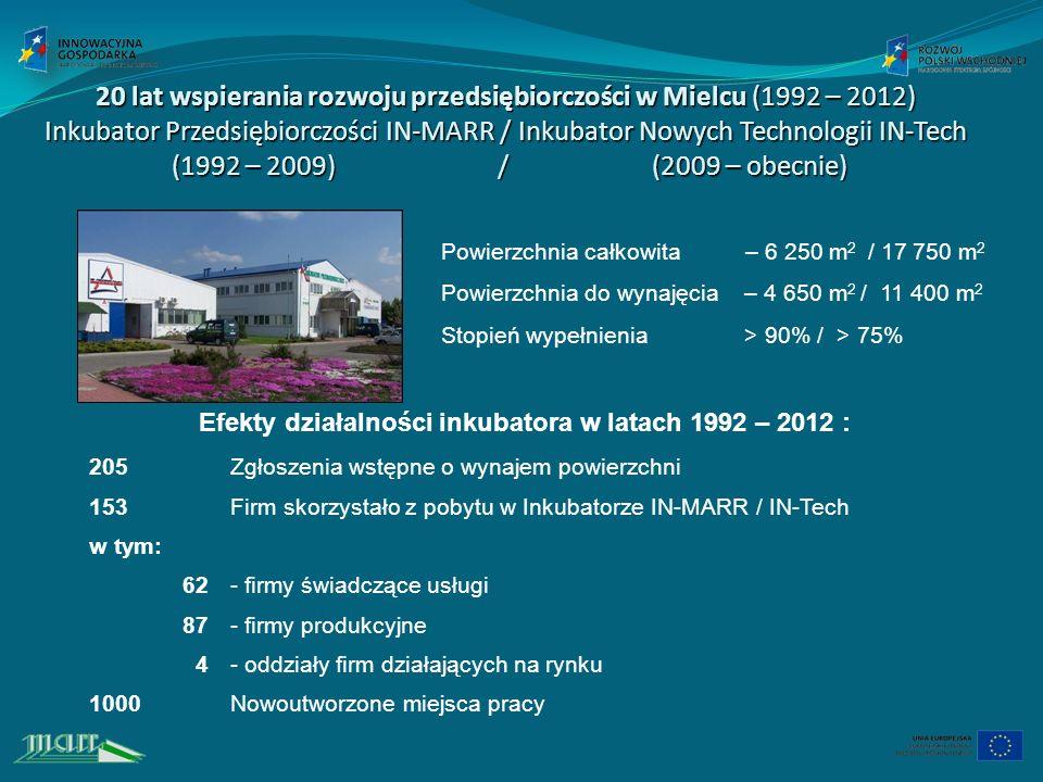20 lat wspierania rozwoju przedsiębiorczości w Mielcu (1992 – 2012) Inkubator Przedsiębiorczości IN-MARR / Inkubator Nowych Technologii IN-Tech (1992 – 2009) / (2009 – obecnie) Powierzchnia całkowita – 6 250 m 2 / 17 750 m 2 Powierzchnia do wynajęcia – 4 650 m 2 / 11 400 m 2 Stopień wypełnienia > 90% / > 75% Efekty działalności inkubatora w latach 1992 – 2012 : 205Zgłoszenia wstępne o wynajem powierzchni 153Firm skorzystało z pobytu w Inkubatorze IN-MARR / IN-Tech w tym: 62- firmy świadczące usługi 87- firmy produkcyjne 4- oddziały firm działających na rynku 1000Nowoutworzone miejsca pracy