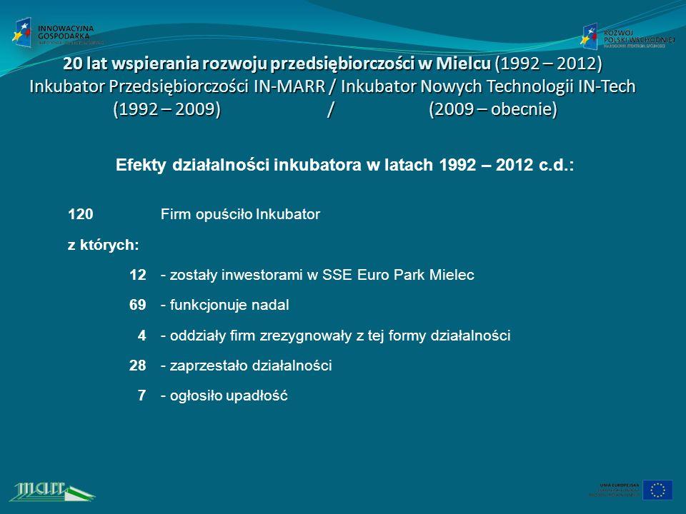 20 lat wspierania rozwoju przedsiębiorczości w Mielcu (1992 – 2012) Inkubator Przedsiębiorczości IN-MARR / Inkubator Nowych Technologii IN-Tech (1992 – 2009) / (2009 – obecnie) Efekty działalności inkubatora w latach 1992 – 2012 c.d.: 120Firm opuściło Inkubator z których: 12- zostały inwestorami w SSE Euro Park Mielec 69- funkcjonuje nadal 4- oddziały firm zrezygnowały z tej formy działalności 28- zaprzestało działalności 7- ogłosiło upadłość