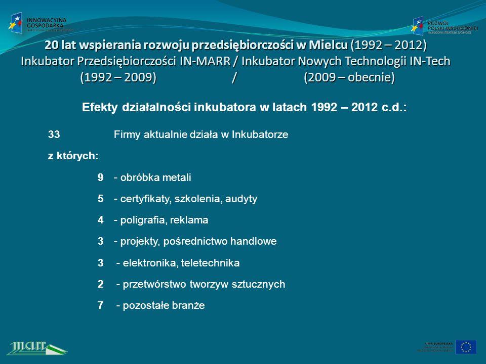 20 lat wspierania rozwoju przedsiębiorczości w Mielcu (1992 – 2012) Inkubator Przedsiębiorczości IN-MARR / Inkubator Nowych Technologii IN-Tech (1992 – 2009) / (2009 – obecnie) Efekty działalności inkubatora w latach 1992 – 2012 c.d.: 33Firmy aktualnie działa w Inkubatorze z których: 9- obróbka metali 5- certyfikaty, szkolenia, audyty 4- poligrafia, reklama 3- projekty, pośrednictwo handlowe 3 - - elektronika, teletechnika 2 - - przetwórstwo tworzyw sztucznych 7 - - pozostałe branże