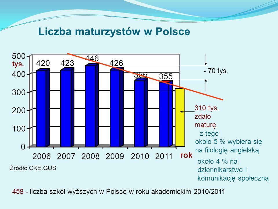 Liczba maturzystów w Polsce 458 - liczba szkół wyższych w Polsce w roku akademickim 2010/2011 Źródło CKE.GUS - 70 tys. 420423 446 426 366 355 0 100 20