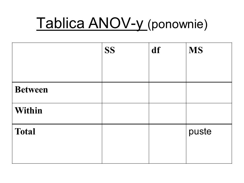 Tablica ANOV-y (ponownie) SSdfMS Between Within Total puste