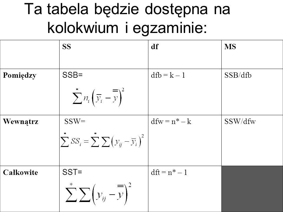 Ta tabela będzie dostępna na kolokwium i egzaminie: SSdfMS Pomiędzy SSB= dfb = k – 1SSB/dfb Wewnątrz SSW=dfw = n* – kSSW/dfw Całkowite SST= dft = n* –