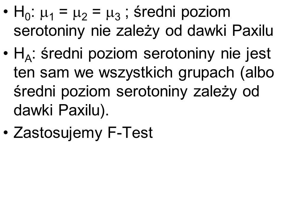 H 0 : 1 = 2 = 3 ; średni poziom serotoniny nie zależy od dawki Paxilu H A : średni poziom serotoniny nie jest ten sam we wszystkich grupach (albo śred