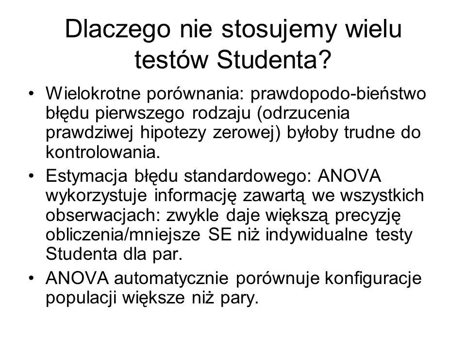 Dlaczego nie stosujemy wielu testów Studenta? Wielokrotne porównania: prawdopodo-bieństwo błędu pierwszego rodzaju (odrzucenia prawdziwej hipotezy zer