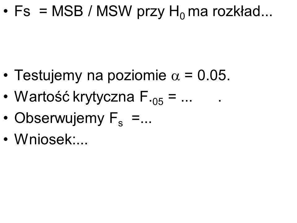 Fs = MSB / MSW przy H 0 ma rozkład... Testujemy na poziomie = 0.05. Wartość krytyczna F. 05 =.... Obserwujemy F s =... Wniosek:...