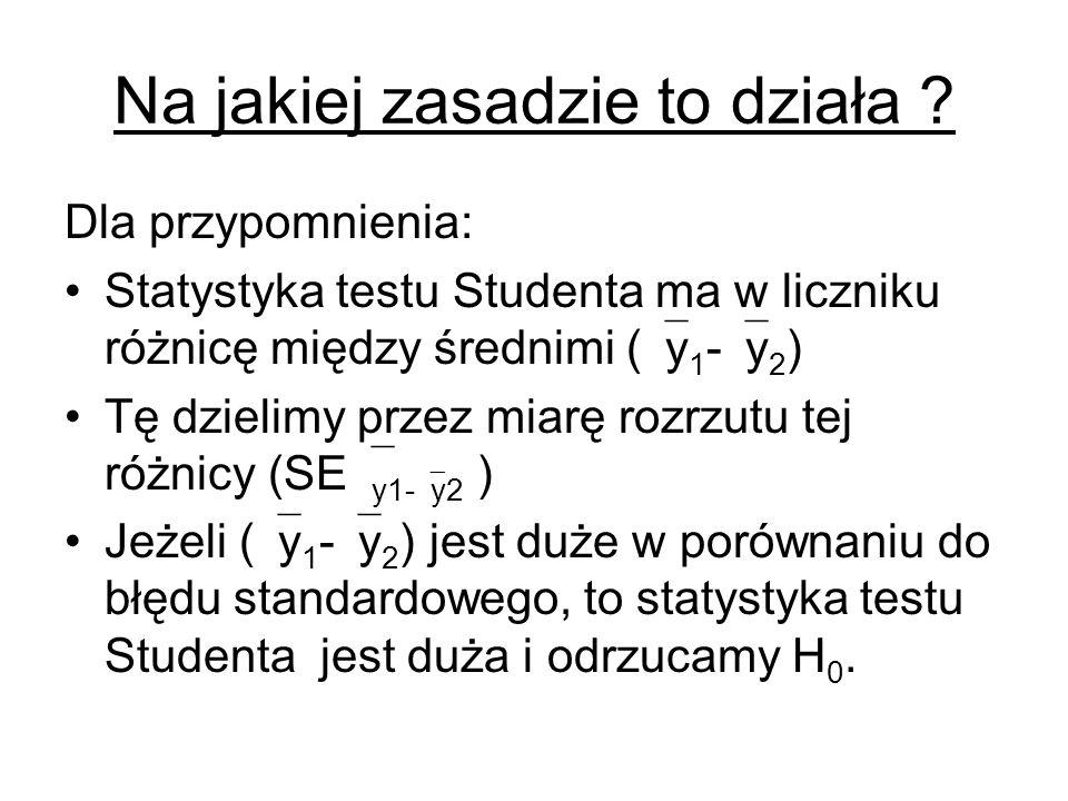 Na jakiej zasadzie to działa ? Dla przypomnienia: Statystyka testu Studenta ma w liczniku różnicę między średnimi ( y 1 - y 2 ) Tę dzielimy przez miar