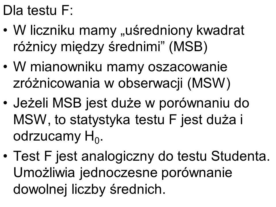 Dla testu F: W liczniku mamy uśredniony kwadrat różnicy między średnimi (MSB) W mianowniku mamy oszacowanie zróżnicowania w obserwacji (MSW) Jeżeli MS