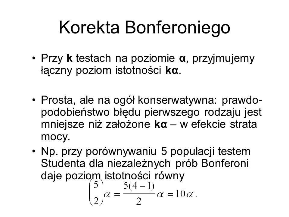 Korekta Bonferoniego Przy k testach na poziomie α, przyjmujemy łączny poziom istotności kα. Prosta, ale na ogół konserwatywna: prawdo- podobieństwo bł