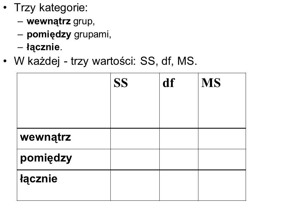 Trzy kategorie: –wewnątrz grup, –pomiędzy grupami, –łącznie. W każdej - trzy wartości: SS, df, MS. SSdfMS wewnątrz pomiędzy łącznie