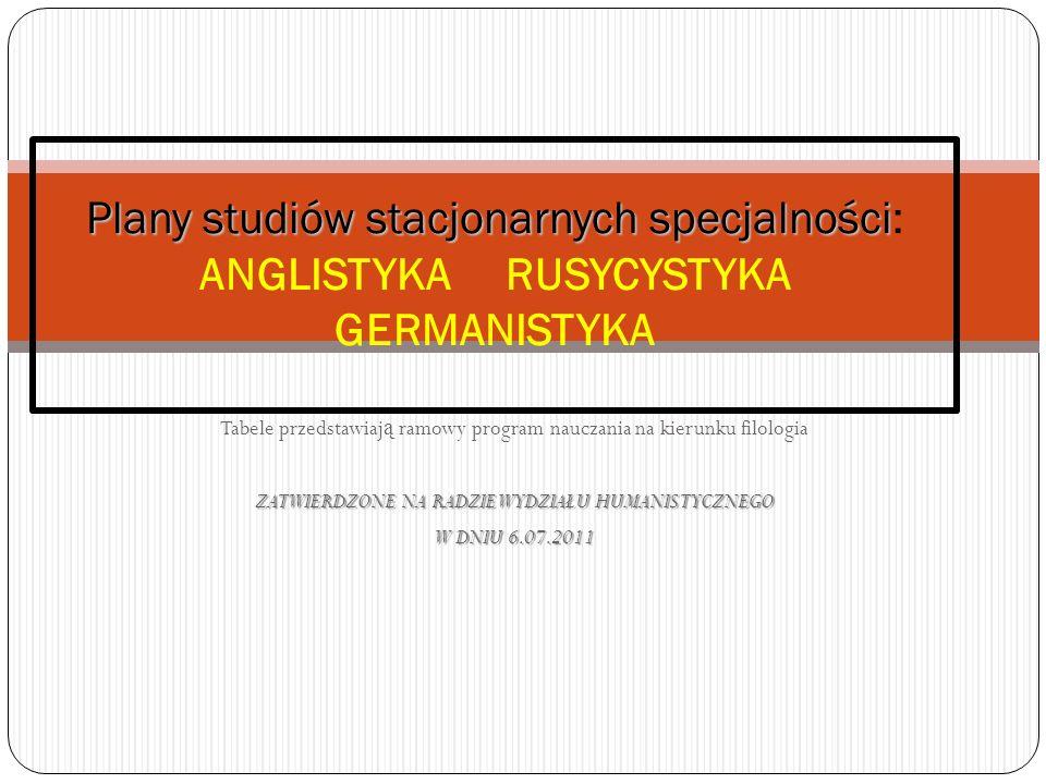 Plany studiów stacjonarnych specjalności Plany studiów stacjonarnych specjalności: anglistyka ; rusycystyka ; germanistyka SEMESTR 1 Nazwa przedmiotu Forma zajęć Forma zaliczenia Wymiar godz.
