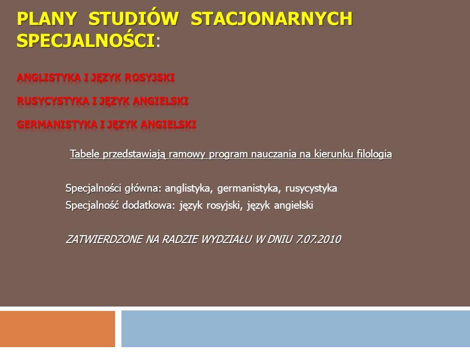 Tabele przedstawiają ramowy program nauczania na kierunku filologia Specjalności główna Specjalności główna: anglistyka, germanistyka, rusycystyka Spe