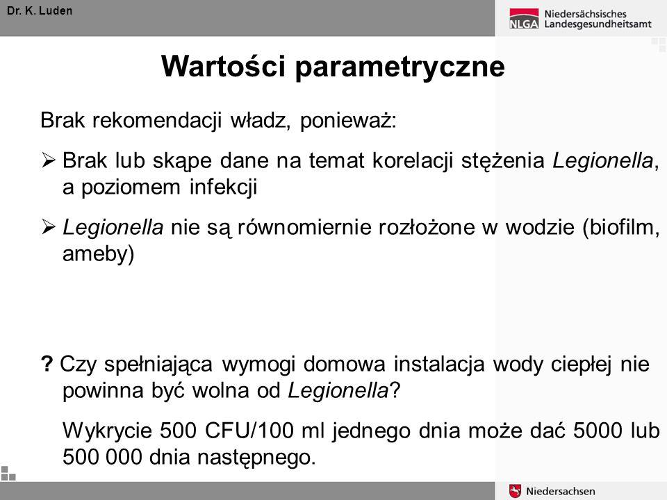 Wartości parametryczne Dr. K. Luden Brak rekomendacji władz, ponieważ: Brak lub skąpe dane na temat korelacji stężenia Legionella, a poziomem infekcji