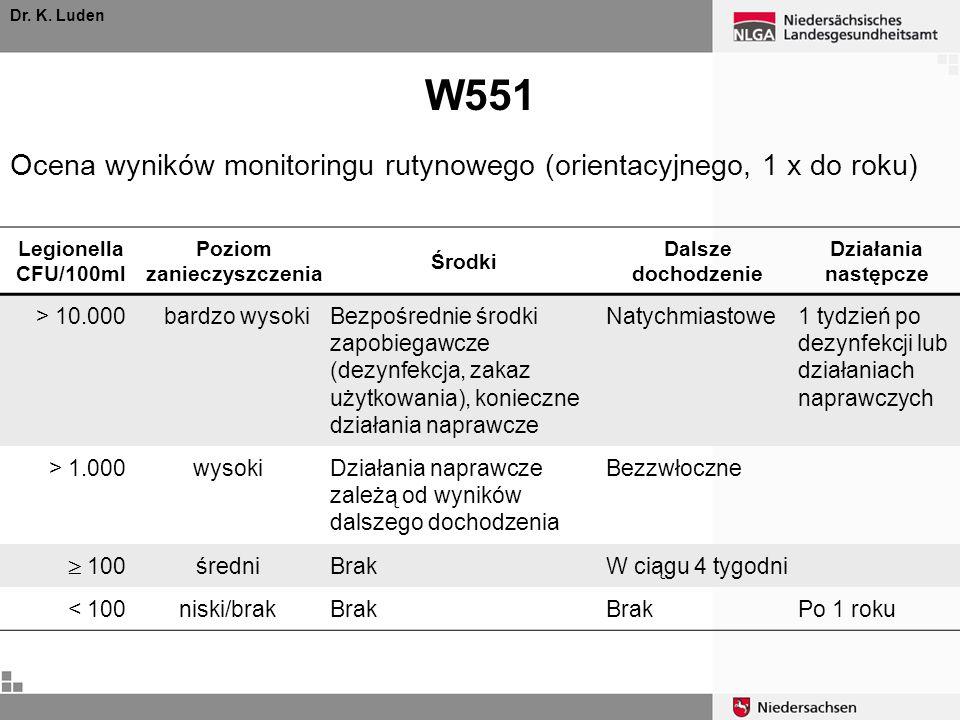W551 Dr. K. Luden Legionella CFU/100ml Poziom zanieczyszczenia Środki Dalsze dochodzenie Działania następcze > 10.000 bardzo wysokiBezpośrednie środki