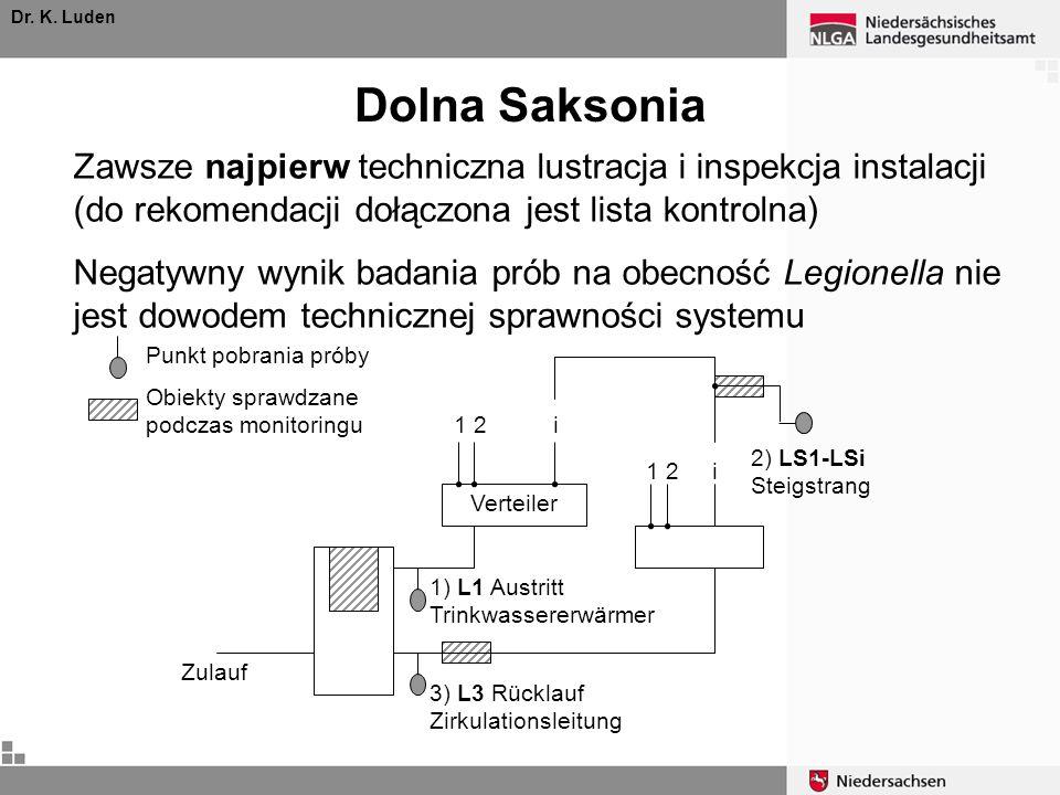 Dolna Saksonia Dr. K. Luden Punkt pobrania próby Obiekty sprawdzane podczas monitoringu Verteiler Zulauf 1 2 i 2) LS1-LSi Steigstrang 1) L1 Austritt T