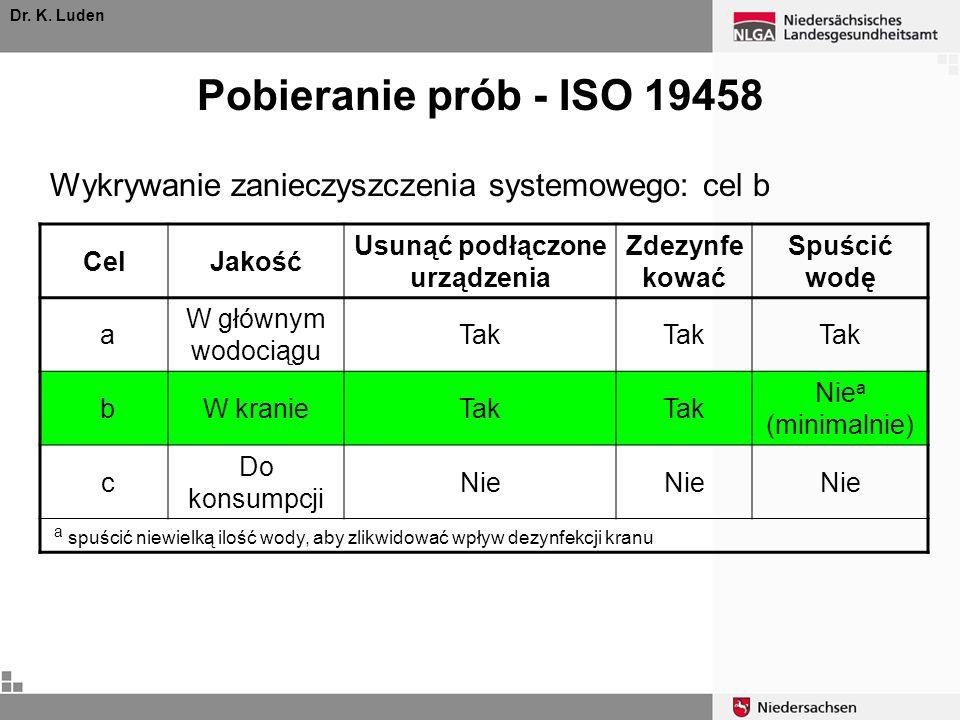 Pobieranie prób - ISO 19458 Dr. K. Luden CelJakość Usunąć podłączone urządzenia Zdezynfe kować Spuścić wodę a W głównym wodociągu Tak bW kranieTak Nie