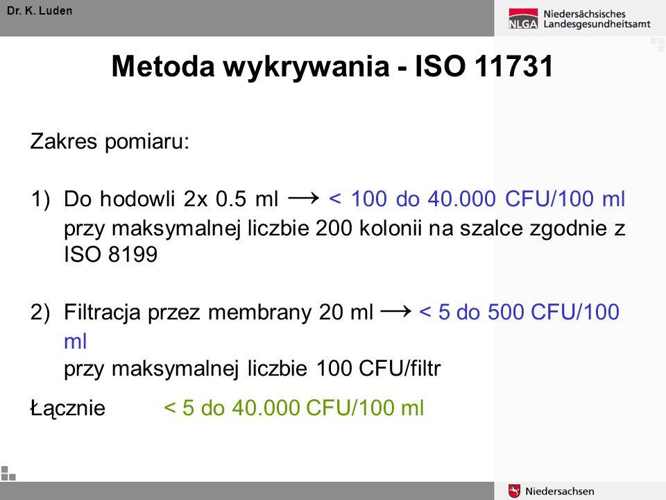 Dr. K. Luden Metoda wykrywania - ISO 11731 Zakres pomiaru: 1)Do hodowli 2x 0.5 ml < 100 do 40.000 CFU/100 ml przy maksymalnej liczbie 200 kolonii na s