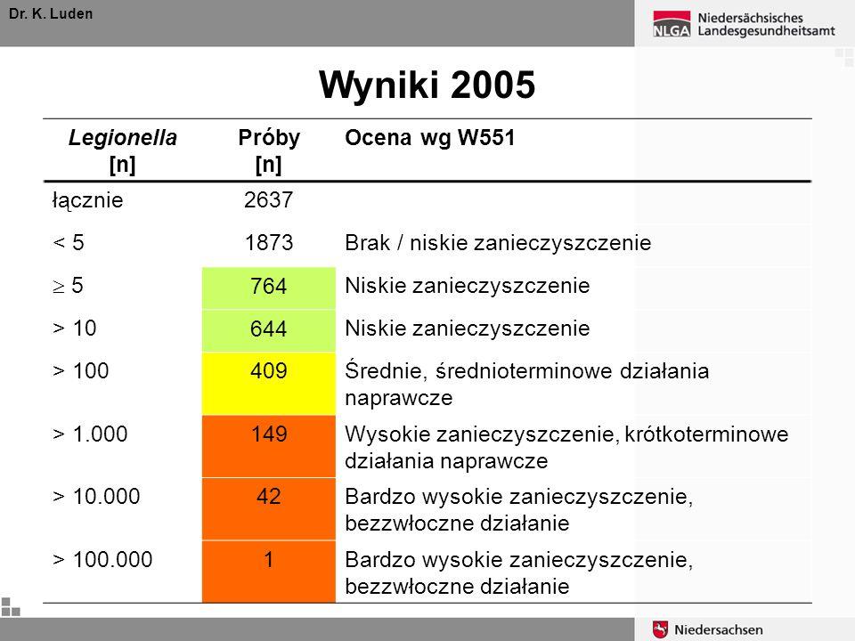 Dr. K. Luden Wyniki 2005 Legionella [n] Próby [n] Ocena wg W551 łącznie2637 < 51873Brak / niskie zanieczyszczenie 5 764 Niskie zanieczyszczenie > 10 6