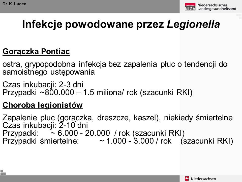 Infekcje powodowane przez Legionella Dr. K. Luden Gorączka Pontiac ostra, grypopodobna infekcja bez zapalenia płuc o tendencji do samoistnego ustępowa