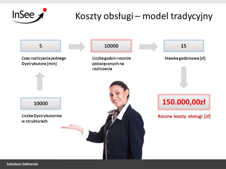 Koszty obsługi – model tradycyjny Czas rozliczania jednego Dystrybutora [min] Liczba godzin rocznie poświęconych na rozliczenia Stawka godzinowa [zł]