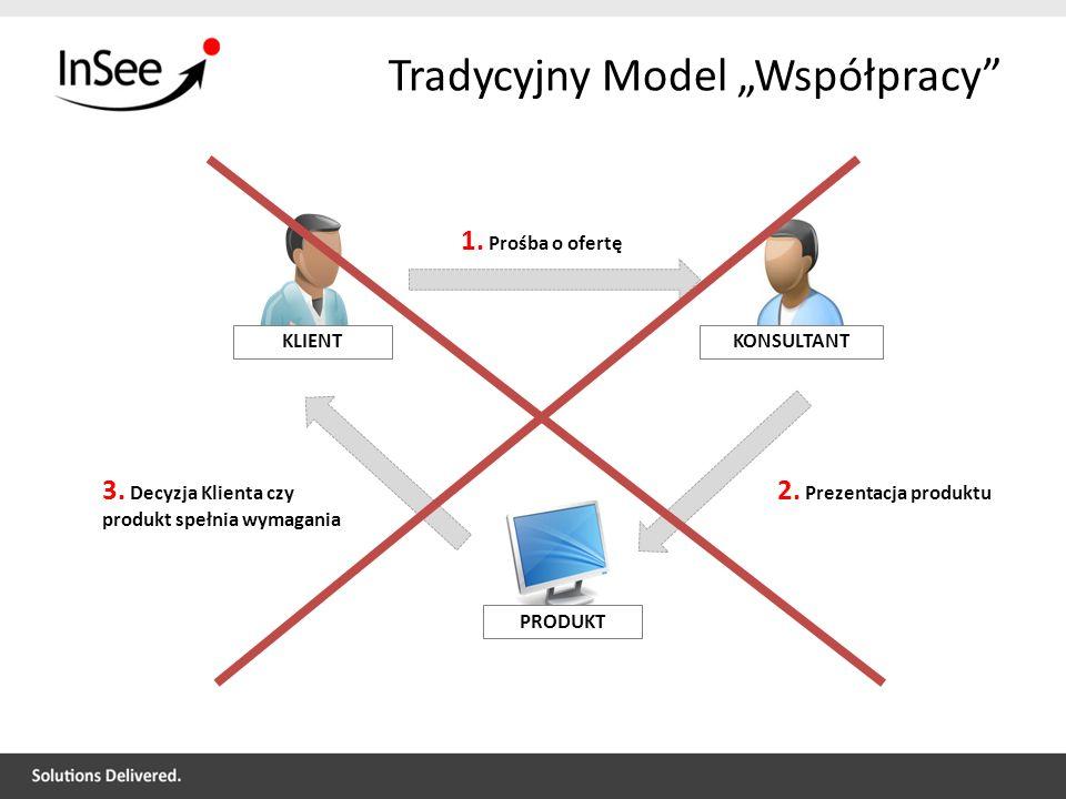 Tradycyjny Model Współpracy KLIENTKONSULTANT 1. Prośba o ofertę PRODUKT 2. Prezentacja produktu 3. Decyzja Klienta czy produkt spełnia wymagania