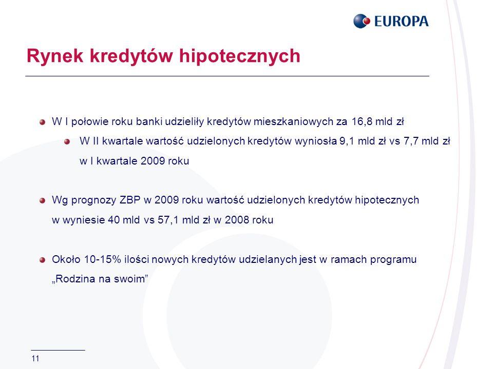 11 Rynek kredytów hipotecznych W I połowie roku banki udzieliły kredytów mieszkaniowych za 16,8 mld zł W II kwartale wartość udzielonych kredytów wyniosła 9,1 mld zł vs 7,7 mld zł w I kwartale 2009 roku Wg prognozy ZBP w 2009 roku wartość udzielonych kredytów hipotecznych w wyniesie 40 mld vs 57,1 mld zł w 2008 roku Około 10-15% ilości nowych kredytów udzielanych jest w ramach programu Rodzina na swoim