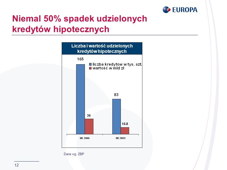 12 Niemal 50% spadek udzielonych kredytów hipotecznych Liczba i wartość udzielonych kredytów hipotecznych Dane wg. ZBP