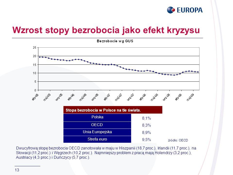 13 Wzrost stopy bezrobocia jako efekt kryzysu Stopa bezrobocia w Polsce na tle świata. Polska 8,1% OECD 8,3% Unia Europejska 8,9% Strefa euro 9,5% Dwu